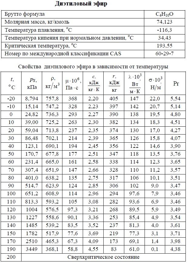 Диэтиловый эфир - свойства. T: -20/+200°C. Температуры кипения, плавления, критическая, молярная масса, давление насыщенных паров, плотность, вязкость динамическая, теплоемкость, удельная теплота парообразования, теплопроводность, число Прандтля, коэффициент объемного расширения. Таблица.