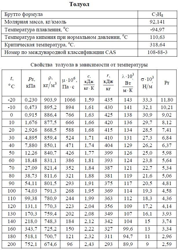 Толуол - свойства. T: -20/+200°C. Температуры кипения, плавления, критическая, молярная масса, давление насыщенных паров, плотность, вязкость динамическая, теплоемкость, удельная теплота парообразования, теплопроводность, число Прандтля, коэффициент объемного расширения. Таблица