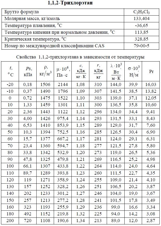 1,1,2-Трихлорэтан - свойства. T: -20/+200°C. Температуры кипения, плавления, критическая, молярная масса, давление насыщенных паров, плотность, вязкость динамическая, теплоемкость, удельная теплота парообразования, теплопроводность, число Прандтля, коэффициент объемного расширения. Таблица.