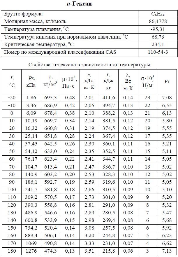 н-Гексан - свойства. T: -20/+180°C. Температуры кипения, плавления, критическая, молярная масса, давление насыщенных паров, плотность, вязкость динамическая, теплоемкость, удельная теплота парообразования, теплопроводность, число Прандтля, коэффициент объемного расширения. Таблица.