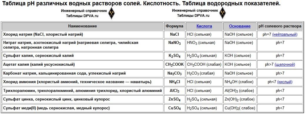 Распечатать: Таблица pH различных водных растворов солей. Кислотность. Таблица водородных показателей