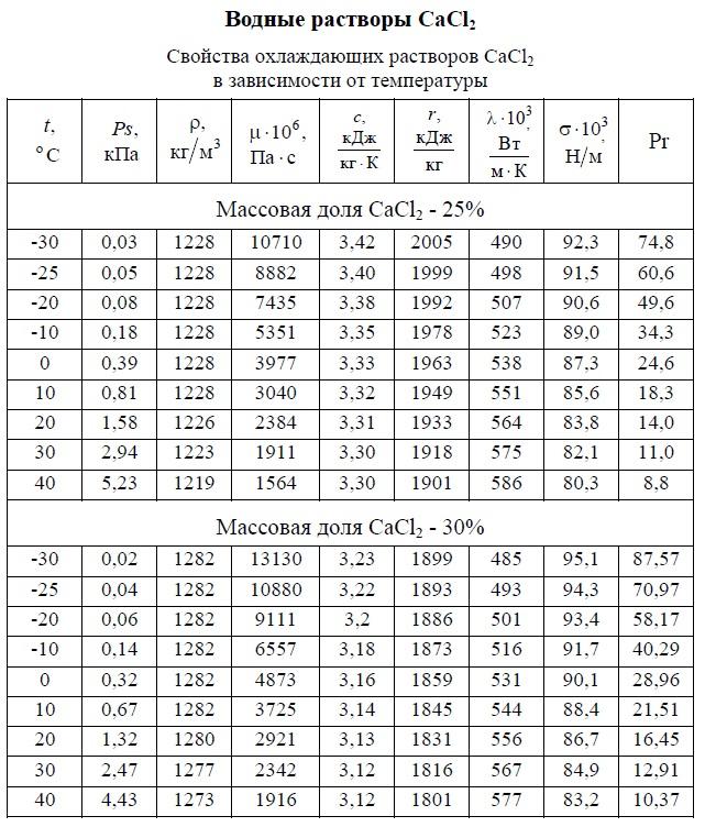 Свойства охлаждающих растворов CaCl2 25% и 30% в зависимости от температуры -30/+40 °C. Давление насыщенных паров, плотность, вязкость динамическая, теплоемкость, удельная теплота парообразования, теплопроводность, число Прандтля, коэффициент объемного расширения. Таблица.