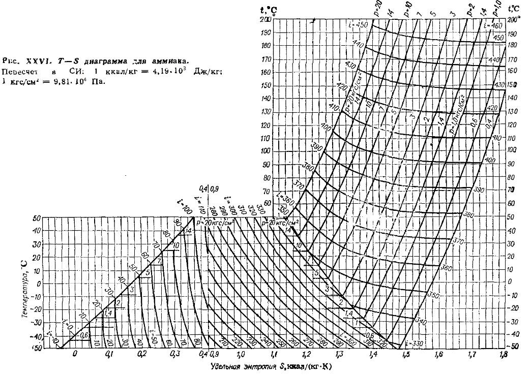 Удельная энтропия (ккал/кг*К) аммиака NH3 = холодильный агент R 717 в зависимости от температуры -50/200 °C, энтальпии 10-450 ккал/кг и давления 0,4-20 кгс/см2. Т-S диаграмма для аммиака.