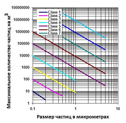 Классы чистоты воздуха в чистых помещениях (чистых комнатах) по ИСО (ISO) Standard 14644-1  Чистые помещения и связанные с ними контролируемые среды  Часть 1 -  Классификация чистоты воздуха .