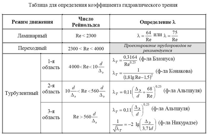 Таблица определения коэффициента гидравлического сопротивления трения в зависимости от характера потока.