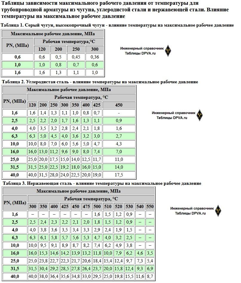 Распечатать: Таблицы зависимости максимального рабочего давления от температуры для трубопроводной арматуры из чугуна, углеродистой стали и нержавеющей стали. Влияние температуры на максимальное рабочее давление