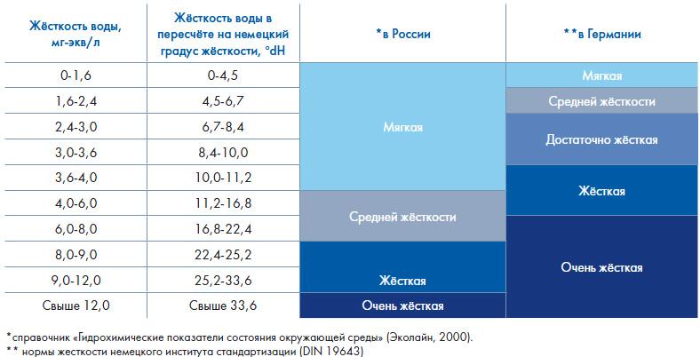 Сравнение принятных норм жесткости воды в РФ  и Европе (Германии).