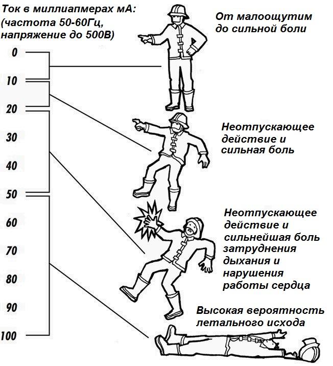 Влияние частоты, напряжения и силы тока на человека. Поражение электрическим током. Таблица поражающего действия силы тока для сети 220/380В 50Гц и пояснения.