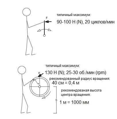 Типичные силы и некоторые ключевые размеры и частоты для механизмов, приводимых в дейстие человеком. Рекомендованные силы, размеры привода и частоты для машин с человеческим (ручным и ножным) приводом