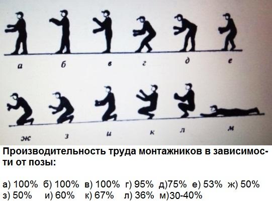 Производительность труда монтажников в зависимости от позы:  а) 100%  б) 100%  в) 100%  г) 95%  д)75%  е) 53%  ж) 50%  з) 50%     и) 60%    к) 67%    л) 36%  м) 30-40%