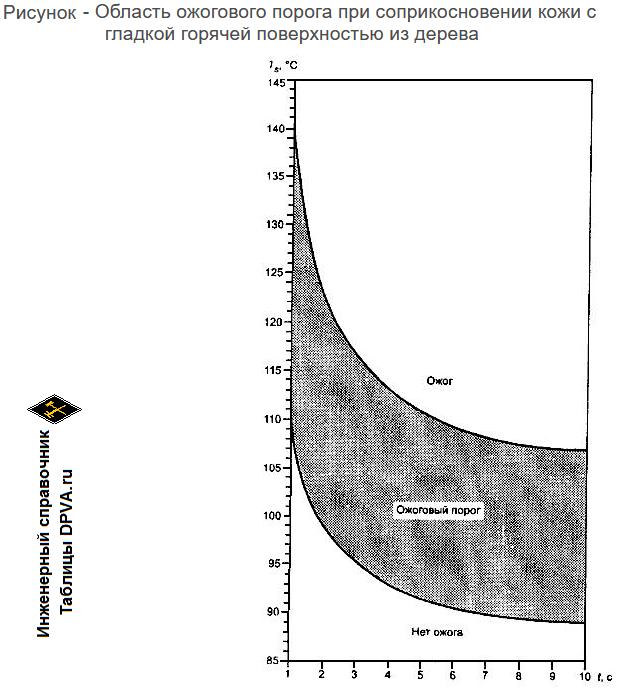 Рисунок. Ожоговый порог в зависимости от температуры, времени контакта и типа поверхности - гладкая поверхность из пластмасс и эластомеров. 70-94° С