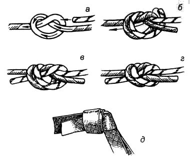Вязание узлов. Встречный узел (+) узел легко вяжется, хорошо держит; – «не ползёт»; (-) под нагрузкой сильно затягивается; (!) используется для связывания веревок любого диаметра (а-г), для лент (д ) и сочетаний лента-веревка; – удобен для вязания различных петель, оттяжек и т.п.