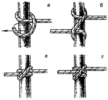 Вязание узлов. Выбленочный узел (а-в ) (+) – простой и надежный узел, легко вяжется; – под нагрузкой не затягивается; (-) – «ползёт» при переменных нагрузках; (!) – узел надежно работает при постоянной нагрузке; – удобен для привязывания веревки к любому количеству опор (столбов, деревьев и т.п.); – для повышения надежности соединения свободным концом делают дополнительный оборот вокруг опоры (г ).