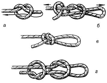 Вязание узлов. Эскимосская петля (а-в ). (+) – узел легко вяжется, «не ползёт»; – позволяет быстро регулировать размер петли в узле; – под нагрузкой не затягивается; (!) – удобен для оттяжек палаток; – позволяет выставить вертикально, например, мачту телеантенны на земле или на крыше дома при помощи четырех растяжек; Рыбацкая петля (г ) (+) – узел легко вяжется, надежно держит; – «не ползёт», при нагрузках сильно затягивается; (!) – применяется там, где нужна надежная петля; – может быть использован в альпинизме вместо «проводника» и «восьмерки»;  удобен для привязывания рыболовных крючков.