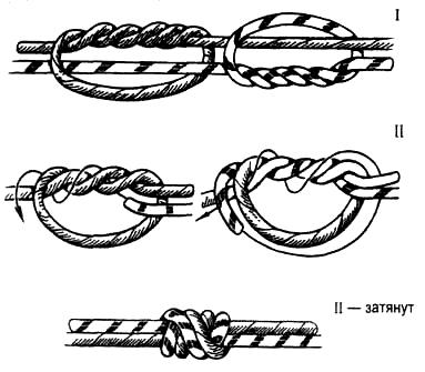 Вязание узлов. Лесочные узлы (I, II) (+) – очень надежные узлы; – «не ползут»;  затягиваются «намертво»; (-) – вяжутся медленно; (!) – используются для связывания тонких капроновых нитей, рыболовных лесок.