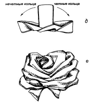 Вязание узлов. Бант «Распустившаяся роза» а – сделать на четырех пальцах 10 оборотов; б – связать туго кольца внизу; в – снять десятое кольцо вправо; г – снять девятое кольцо влево. Снятые кольца вывернуть внутрь по стрелкам.  д – поочередно снять и вывернуть внутрь все четные кольца вправо, нечетные – влево; е – готовый «цветок». Крепится к ленточному узлу на подарочной коробке .