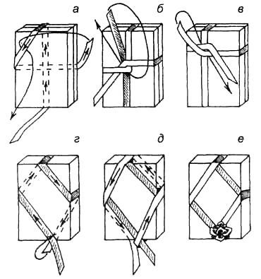 Вязание узлов. Варианты обвязывания подарочных коробок: крестом по центру (а-б ), смещенным крестом (в ), полуромбом (г ), ромбом (д-е ). Декоративный цветок крепится к ленточному узлу (е ).