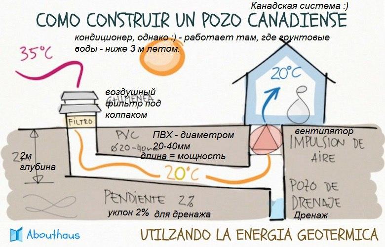 Система грунтового кондиционирования, для мест с уровнем грунтовых вод ниже 2-3 метров.      Справочно. Тепловой поток солнечного излучения.     Справочно. Вентиляция и кондиционирование     Конечно тут требуется вентилятор, хотя бы и от компьютера мощностью 15-50 Вт.     Охлаждающая мощность до 10 кВт в зависимости от конфигурации и длины.     В РФ на глубине 2 м температура сухой почвы в среднем 8-12 градусов С. я производственных и жилых помещений