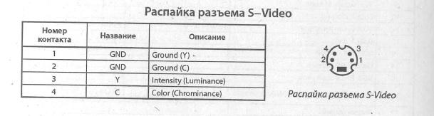 S-Video - схема расположения выводов, разводка выводов, распиновка, распайка (S-Video)