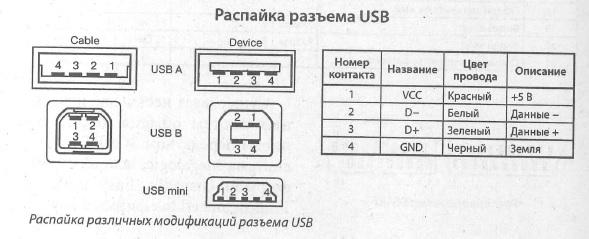 USB (USB A, USB B, USB mini) - схема расположения выводов, разводка выводов, распиновка, распайка (USB (USB A, USB B, USB mini))