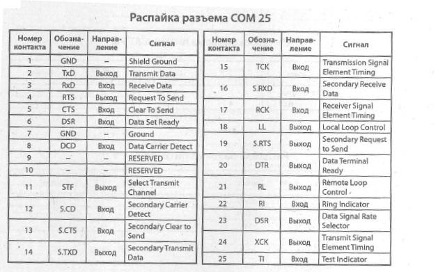 COM25 - схема расположения выводов, разводка выводов, распиновка, распайка (COM25)