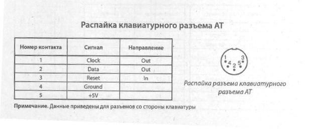 AT клавиатурный разъем - схема расположения выводов, разводка выводов, распиновка, распайка (AT клавиатурный разъем)