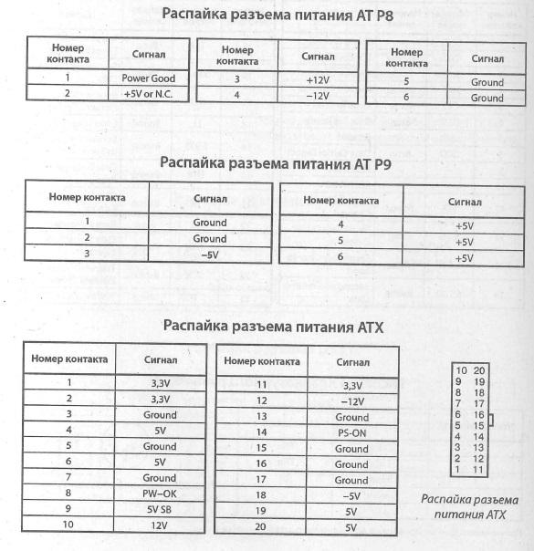 AT P8, AT P9, ATX разъемы питания - схема расположения выводов, разводка выводов, распиновка, распайка (AT P8, AT P9, ATX разъемы питания)