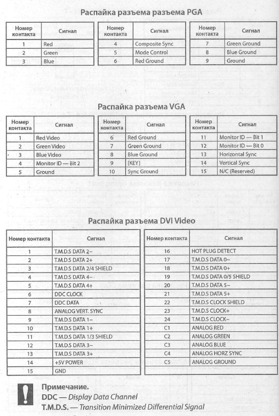 PGA; VGA; DVI Video - Cхема расположения выводов, разводка выводов, распиновка, распайка ( PGA; VGA; DVI Video)