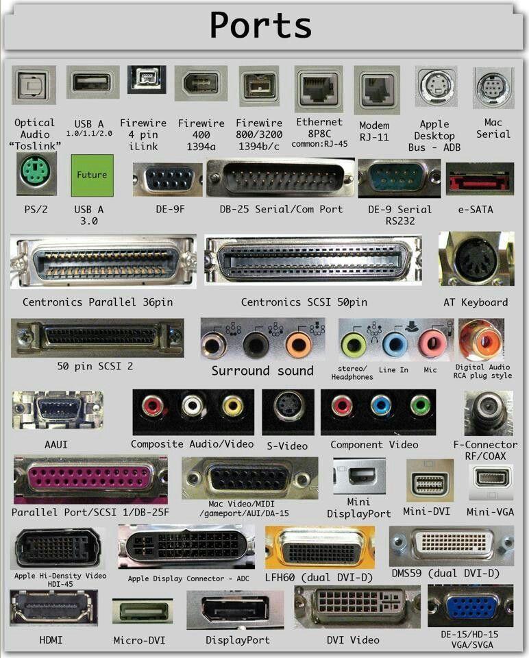 Распознаем порты - сводная таблица внешнего вида (картинки, фото) портов подключения различных интерфейсов. Порты и разъемы современных устройств.