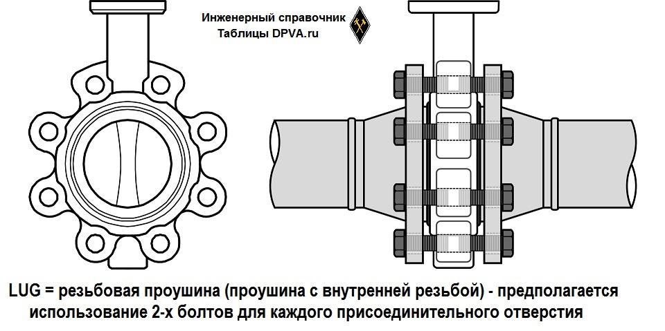 Люг соединение (соединение в резьбовые проушины) = LUG