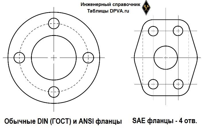 Стандарт фланцев ANSI/ASME B16.5. Никак не стыкуется с фланцами метрического стандарта. Стандарт фланцев DIN EN 1092-1 (ГОСТ - это практически целиком заимствованный отсюда стандарт) =  ISO 7005. Стандарт фланцев SAE SAE J518 =  ISO 6162