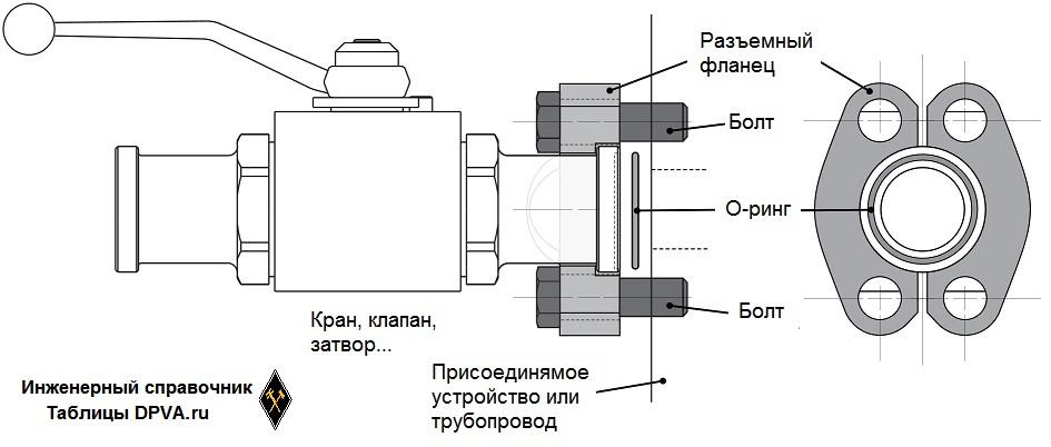 Разъемные (двусоставные, двухкусковые, моторные, автомобильные) SAE фланцы = SAE 4-bolt Flanges - пояснения и чертежик