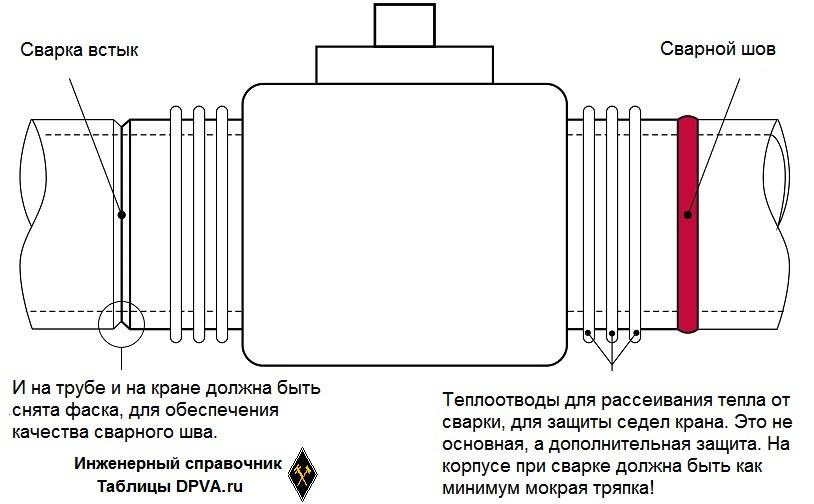 Присоединение к трубопроводу - сварка встык ( Butt Weld). Это соединение обычно по умолчанию и называют сварным или под приварку