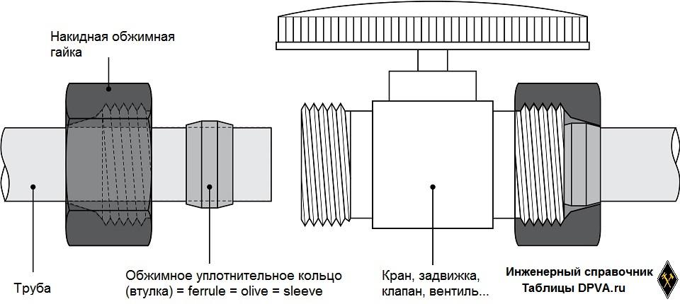 Обжимные соединения, компрессионные соединения (фитинги) = Traditional Compression