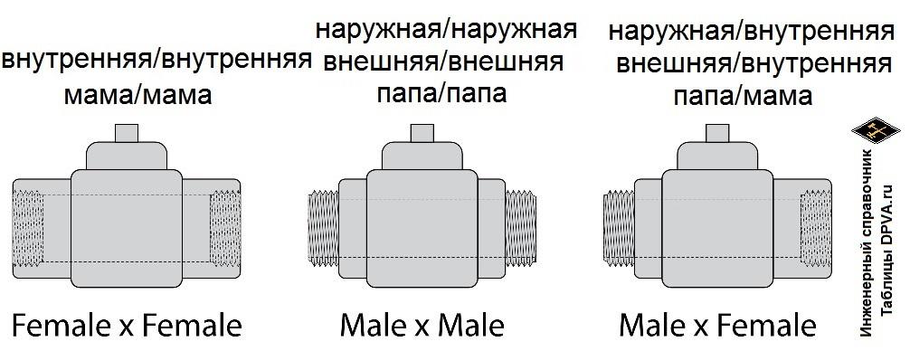 Резьбовое (муфтовое) присоединение трубопроводной арматуры. Наружная, внутренняя, внешняя резьбы. Резьба мама и папа.