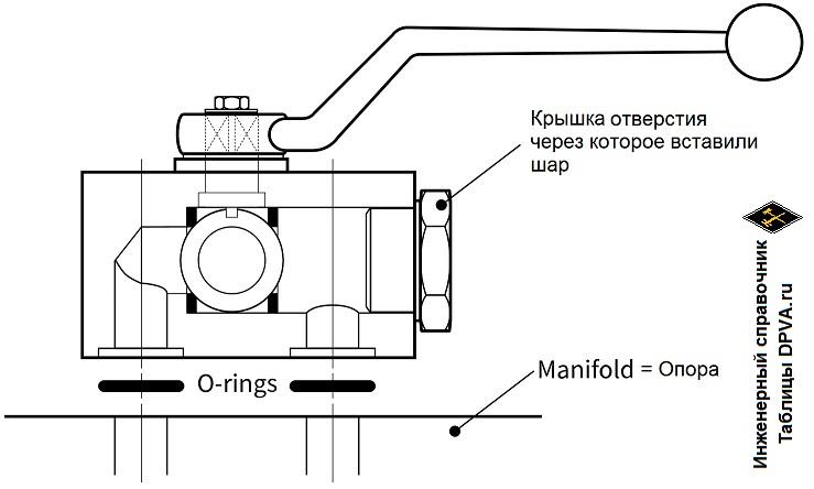 Manifold Mount = Монтаж (присоединение) клапанов и другой трубопроводной арматуры на опору или корпус другого устройства - пояснения и чертежик