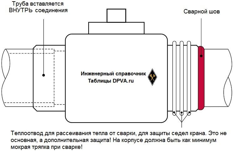 Присоединение к трубопроводу - сварка враструб (Socket Weld), не самое частое, но встречается.
