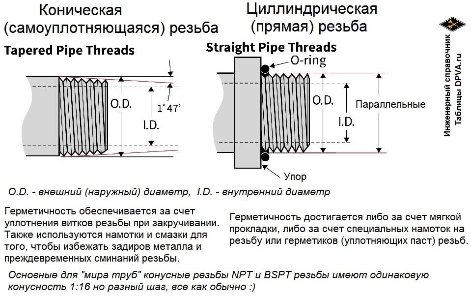 Герметичность достигается либо за счет мягкой прокладки, либо за счет специальных намоток на резьбу или герметиков (уплотняющих паст) резьб.