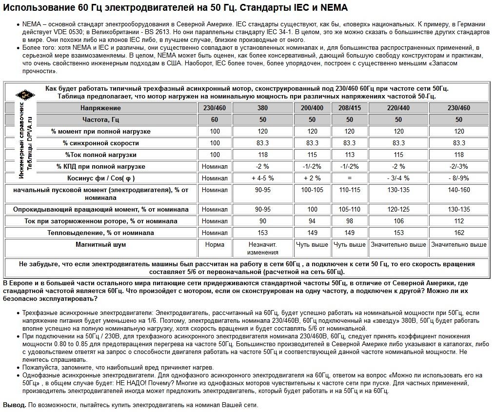 """Использование 60 Гц электродвигателей на 50 Гц. """"Американские"""" электродвигатели (электромоторы) в """"европейских"""" сетях. Стандарты IEC и NEMA"""