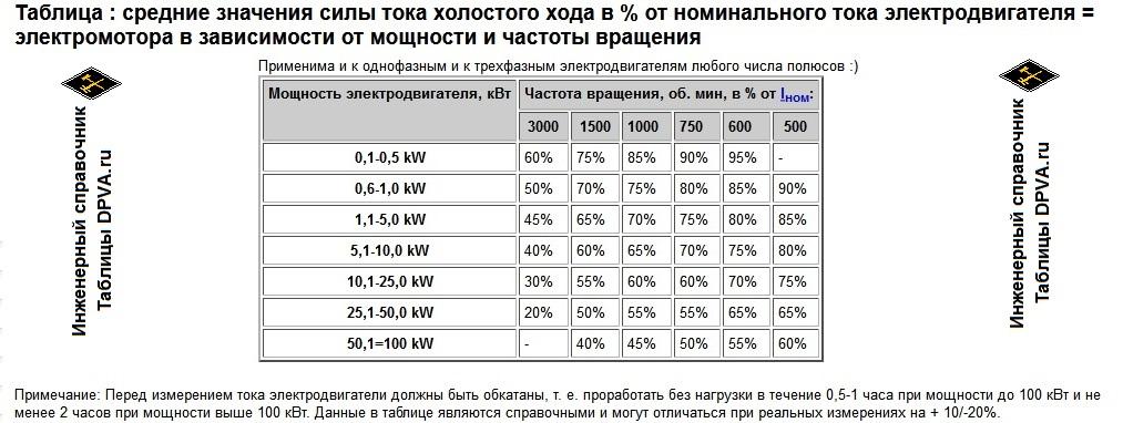 Распечатать: Таблица : средние значения силы тока холостого хода в % от номинального тока электродвигателя = электромотора в зависимости от мощности и частоты вращения