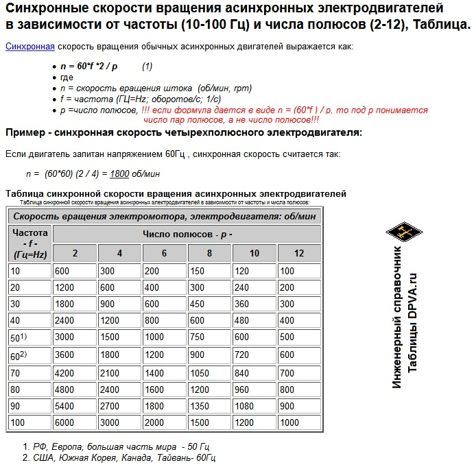 Синхронные скорости вращения асинхронных электродвигателей в зависимости от частоты (10-100 Гц) и числа полюсов (2-12), Таблица и формула для расчета..