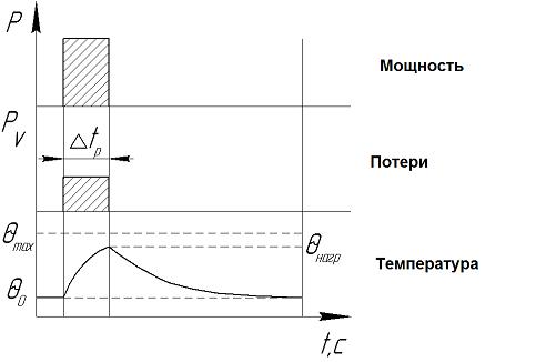 S 2 – кратковременный режим работы электродвигателя