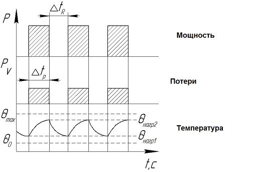 S 3 – периодический повторно-кратковременный режим работы электродвигателя