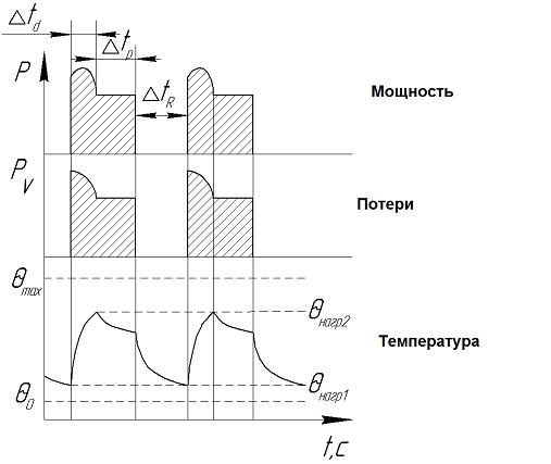 S 4 – повторно-кратковременный режим работы электродвигателя с влиянием пусковых процессов