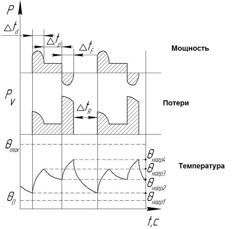 S 5 – Повторно-кратковременный режим работы электродвигателя с электрическим торможением и влиянием пусковых процессов