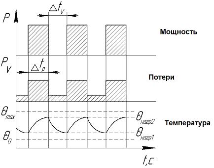 S 6 – перемежающийся режим работы электродвигателя – последовательность циклов
