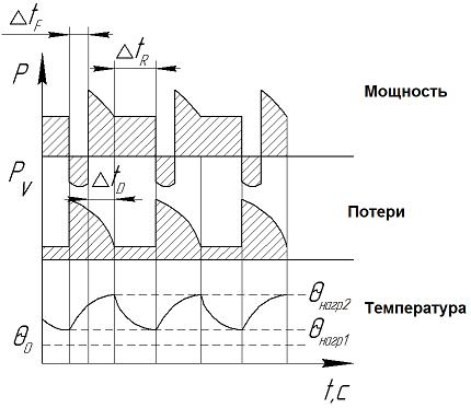 S 7 – Перемежающийся режим работы электродвигателя с влиянием пусковых токов и электрическим торможением