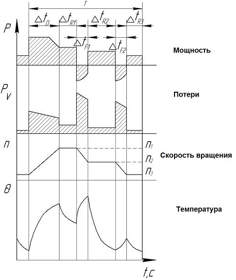 S 8 - Периодический перемежающийся режим работы электродвигателя с периодически изменяющейся частотой вращения