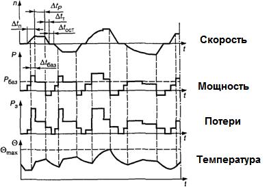 S 9  - режим работы электродвигателя с непериодическими изменениями, нагрузки и частоты вращения