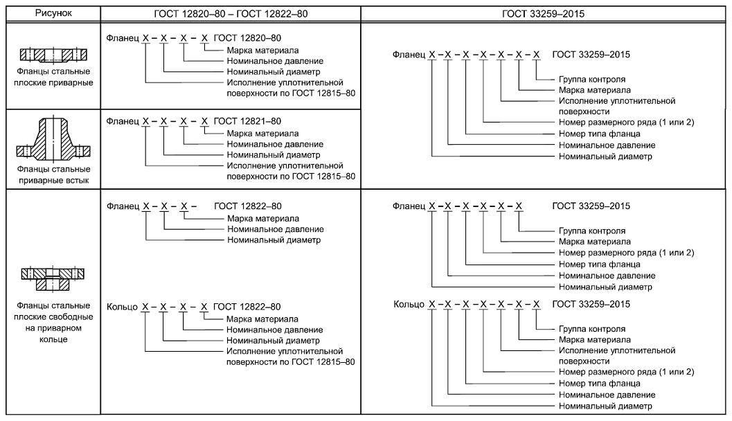 Таблица : Структура обозначения фланцев по ГОСТ 33259-2015, ГОСТ Р 54432—2011 и  ГОСТ 12820, ГОСТ 12821, ГОСТ 12822